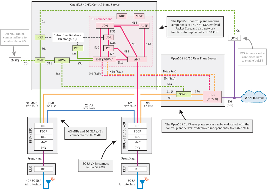 Open5GS Diagram